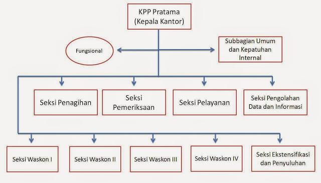 Struktur Organisasi Kantor Pelayanan Pajak Pratama