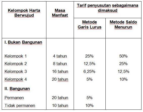 Tabel Penyusutan dan Masa Manfaat