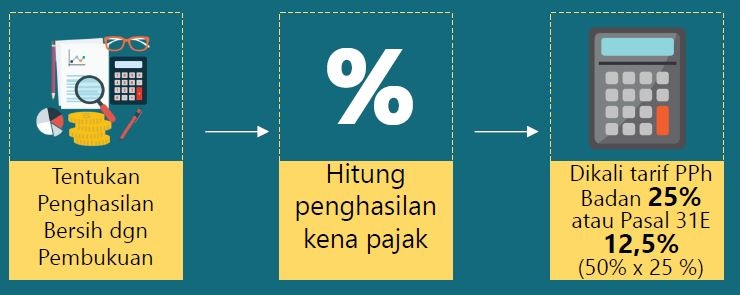 Tarif pajak umkm sebelum juli 2013 - Badan